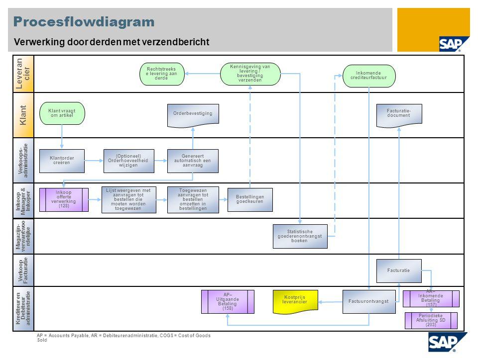 Procesflowdiagram Verwerking door derden met verzendbericht Verkoops- administratie Inkoop Manager & Inkoper Krediteur en Debiteur administratie Lever