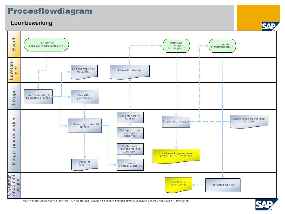 Procesflowdiagram Loonbewerking Inkoper Magazijnmedewerker Crediteur enadmini stratie Event Leveran- cier Artikelen ontvangen aan de poort Picklijst l