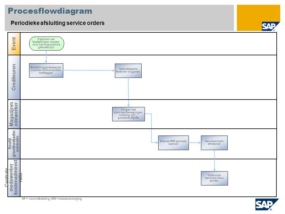 Procesflowdiagram Periodieke afsluiting service orders Crediteuren Magazijnm edewerker Event Centrale medewerker kostenadminist ratie Bestellinggerela