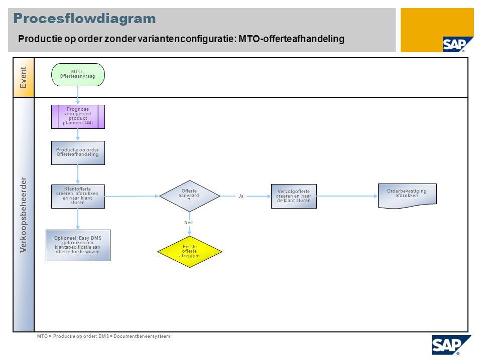 Procesflowdiagram Productie op order zonder variantenconfiguratie: MTO-offerteafhandeling Verkoopsbeheerder Event Offerte aanvaard ? Prognose voor ger