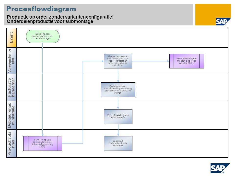 Procesflowdiagram Productie op order zonder variantenconfiguratie! Onderdelenproductie voor submontage Verkoopsbehee rder Facturatie beheerder Product