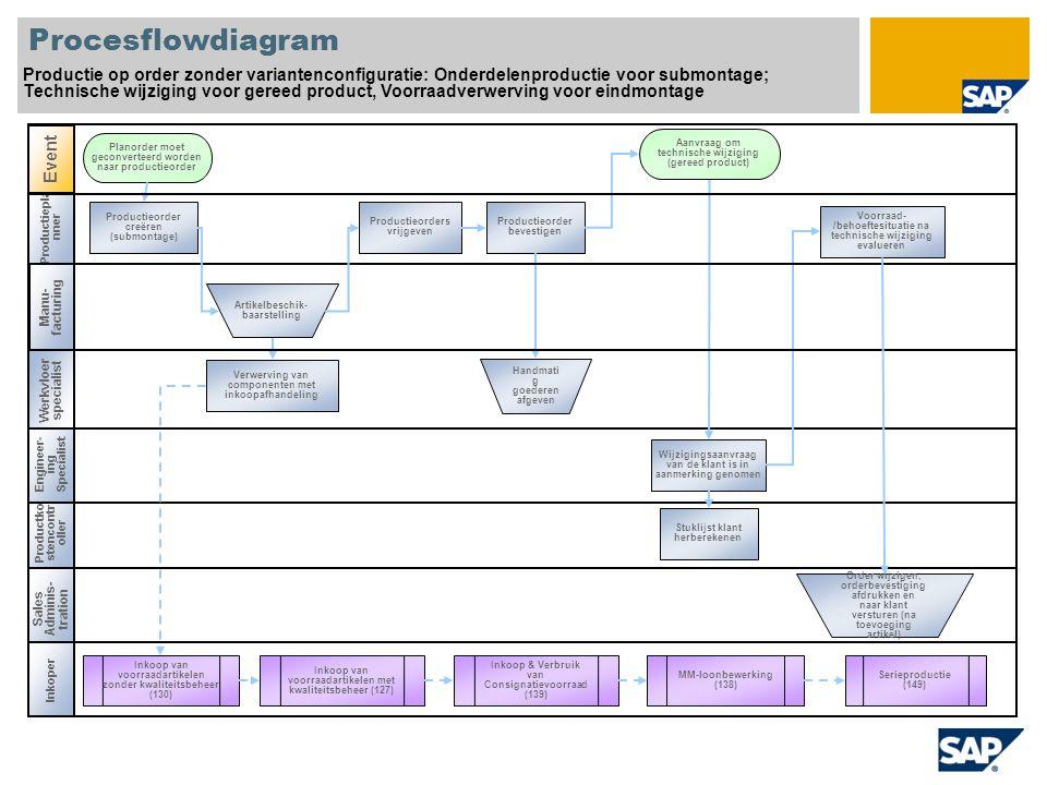 Productiepla nner Procesflowdiagram Productie op order zonder variantenconfiguratie: Onderdelenproductie voor submontage; Technische wijziging voor ge