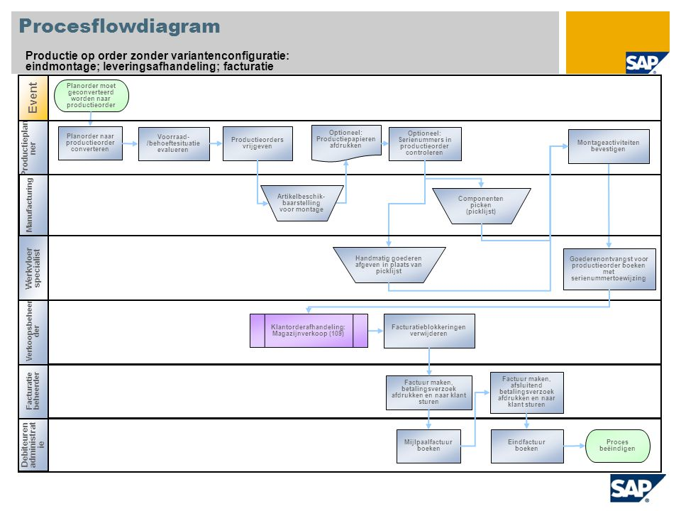 Productieplan ner Procesflowdiagram Productie op order zonder variantenconfiguratie: eindmontage; leveringsafhandeling; facturatie Debiteuren administ