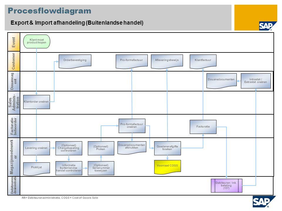 Procesflowdiagram Export & Import afhandeling (Buitenlandse handel) Sales Adminis- tration Debiteurena dministratie Event Customer Klantorder creëren