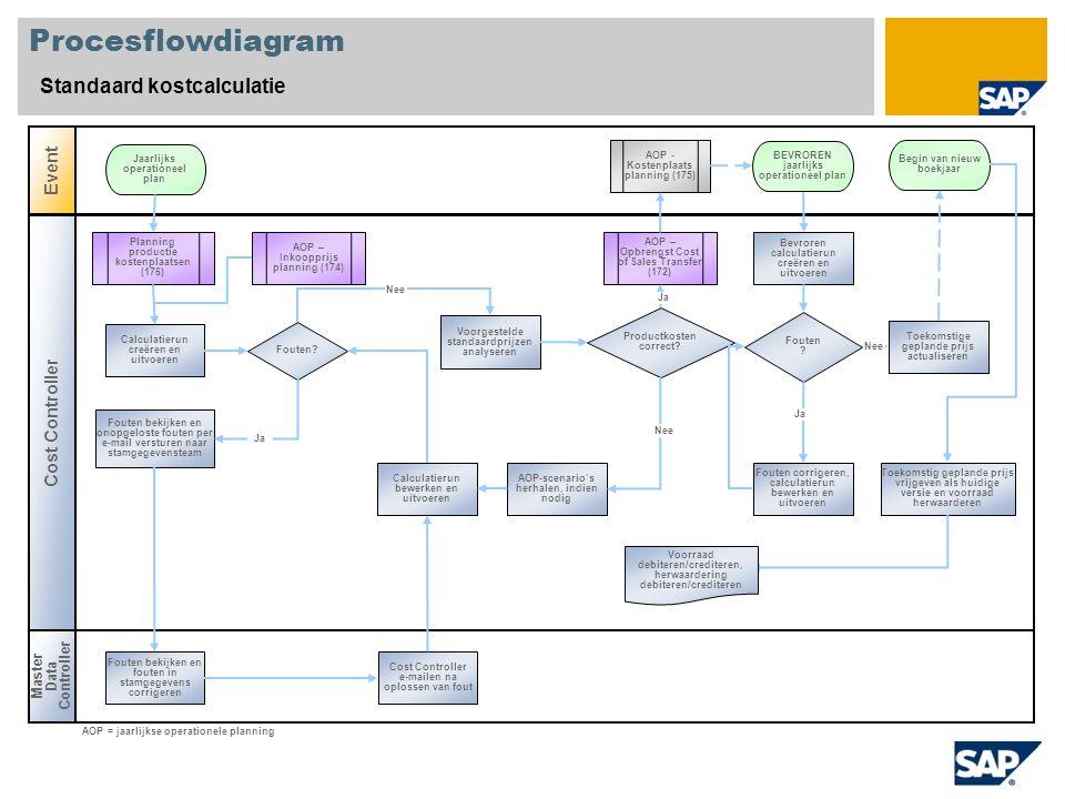 Procesflowdiagram Standaard kostcalculatie Master Data Controller Event Cost Controller Fouten? AOP – Opbrengst Cost of Sales Transfer (172) AOP - Kos