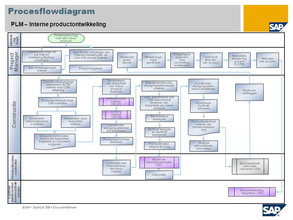 Procesflowdiagram PLM – Interne productontwikkeling Project Manager Constructie Centrale medewerker kostenadmin istratie Marketi ng Dept.
