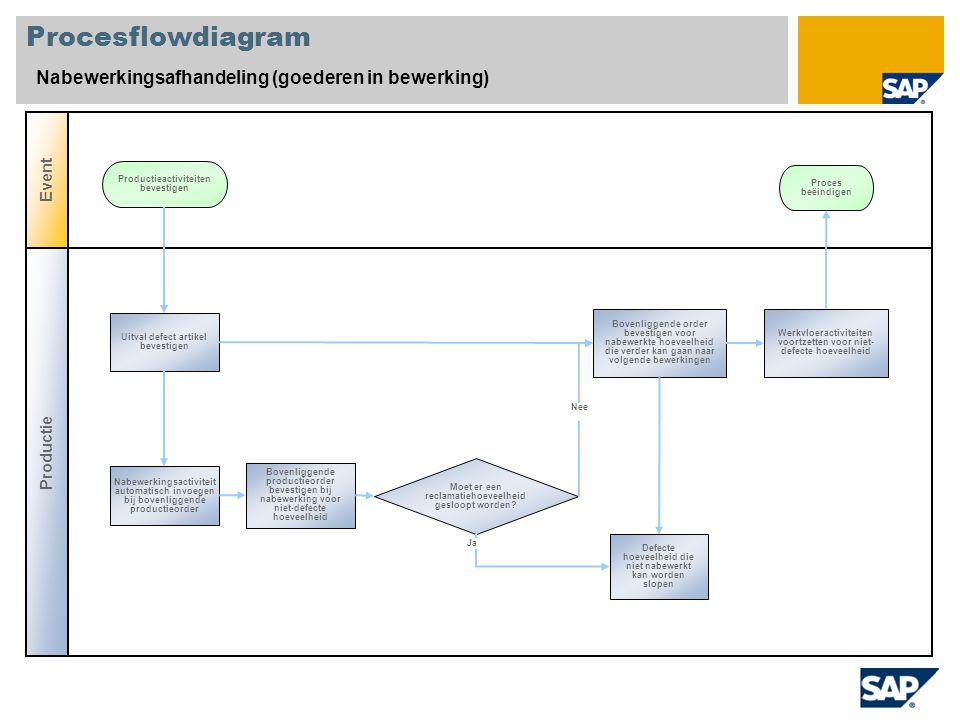 Procesflowdiagram Nabewerkingsafhandeling (goederen in bewerking) Productie Event Moet er een reclamatiehoeveelheid gesloopt worden? Uitval defect art