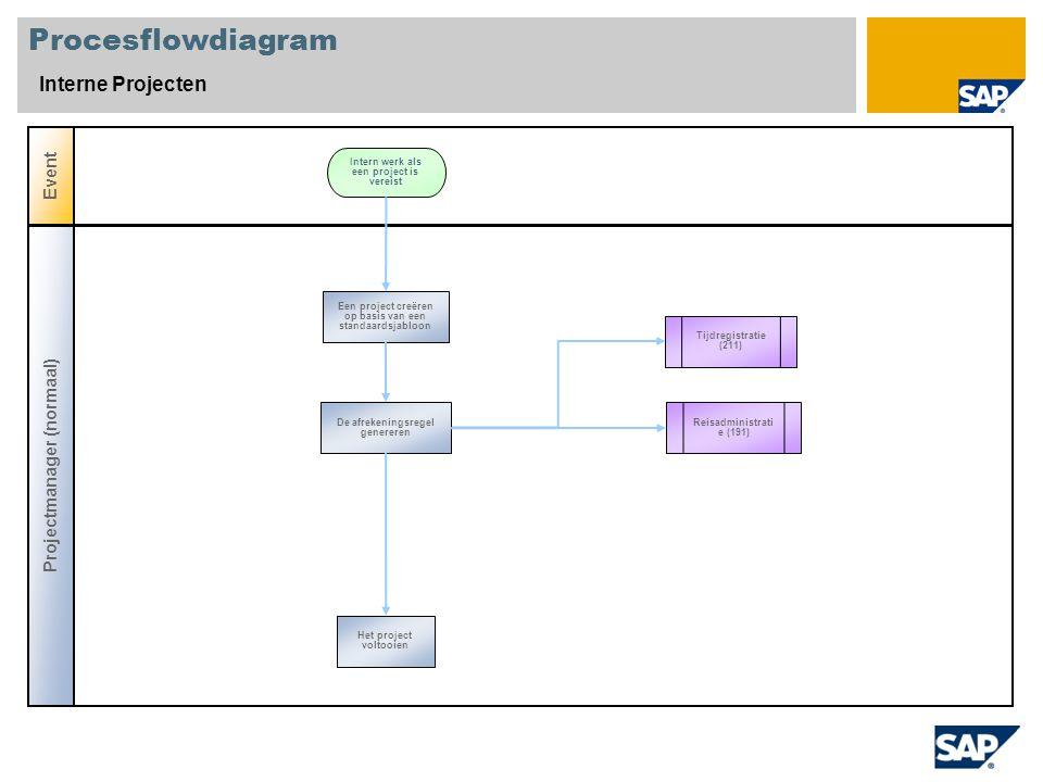 Procesflowdiagram Interne Projecten Event Projectmanager (normaal) Tijdregistratie (211) Een project creëren op basis van een standaardsjabloon Intern werk als een project is vereist De afrekeningsregel genereren Reisadministrati e (191) Het project voltooien