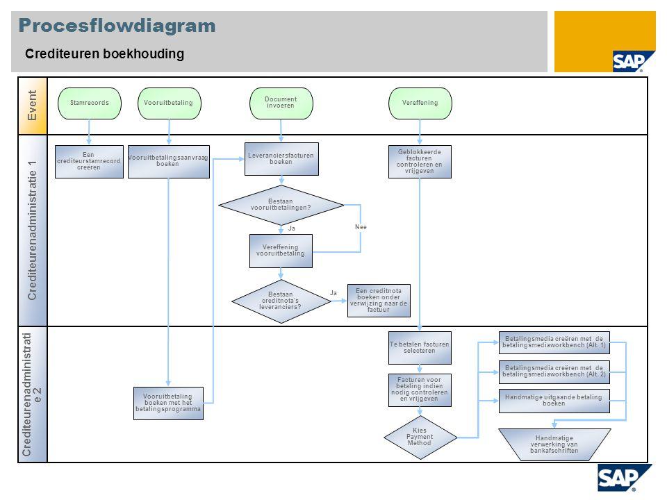 Ja Procesflowdiagram Crediteuren boekhouding Crediteurenadministrati e 2 Event Crediteurenadministratie 1 Bestaan vooruitbetalingen? Een crediteurstam