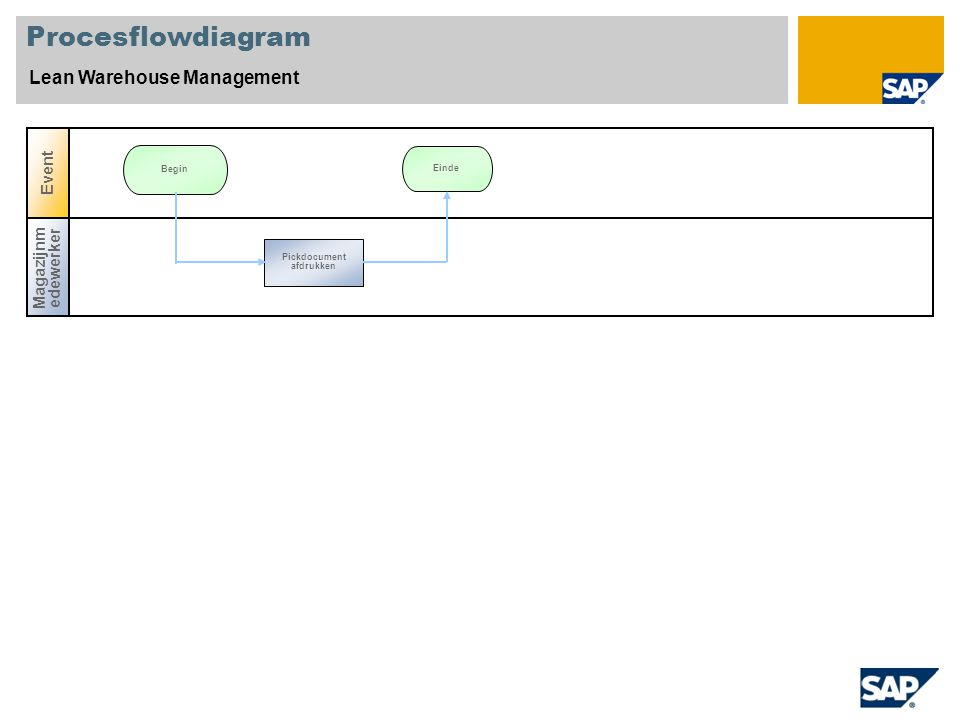 Procesflowdiagram Lean Warehouse Management Magazijnm edewerker Event Einde Begin Pickdocument afdrukken