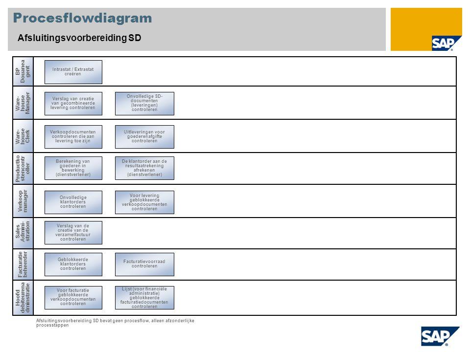 Procesflowdiagram Afsluitingsvoorbereiding SD Sales Admini- stration Ware- house Clerk Hoofd debiteurena dminstratie Geblokkeerde klantorders controle
