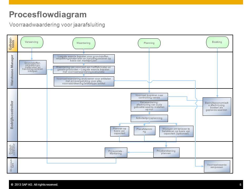 ©2013 SAP AG. All rights reserved.5 Procesflowdiagram Voorraadwaardering voor jaarafsluiting Gb-accoun- tant Product- kosten- controller Gebeur- tenis