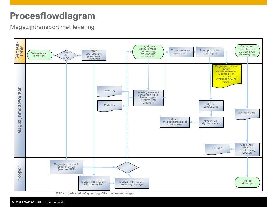 ©2011 SAP AG. All rights reserved.5 Procesflowdiagram Magazijntransport met levering Magazijnmedewerker Gebeur- tenis Inkoper MRP voorspellen, plannen