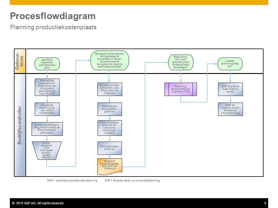 ©2013 SAP AG. All rights reserved.5 Procesflowdiagram Planning productiekostenplaats Gebeur- tenis Bedrijfscontroller Kostensoorten uploaden voor inko