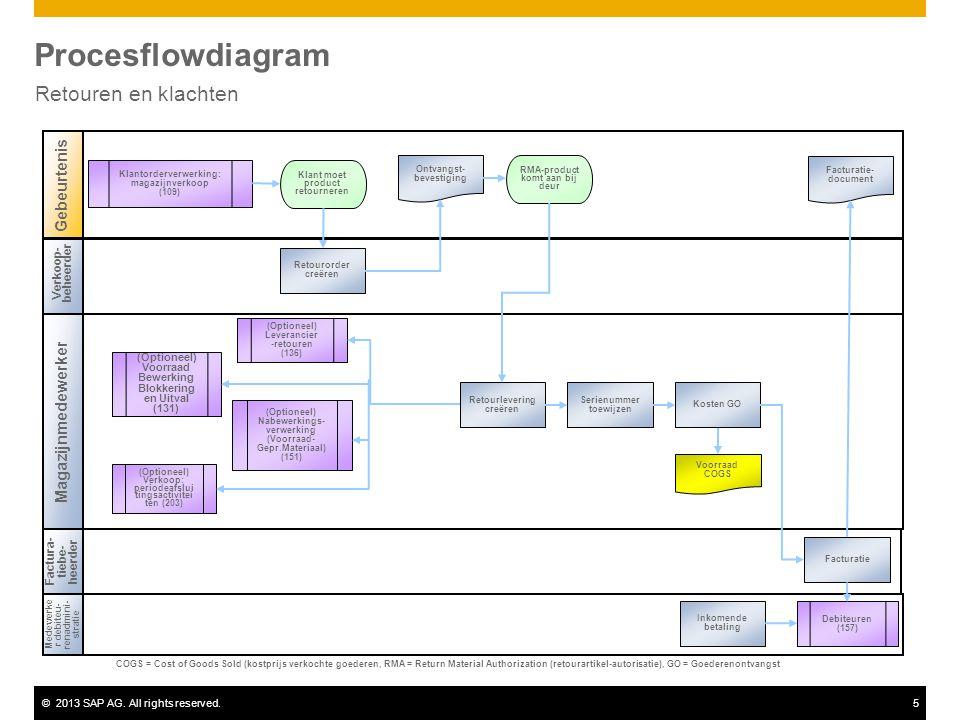 ©2013 SAP AG. All rights reserved.5 Procesflowdiagram Retouren en klachten Verkoop- beheerder Magazijnmedewerker Gebeurtenis Medewerke r debiteu- rena