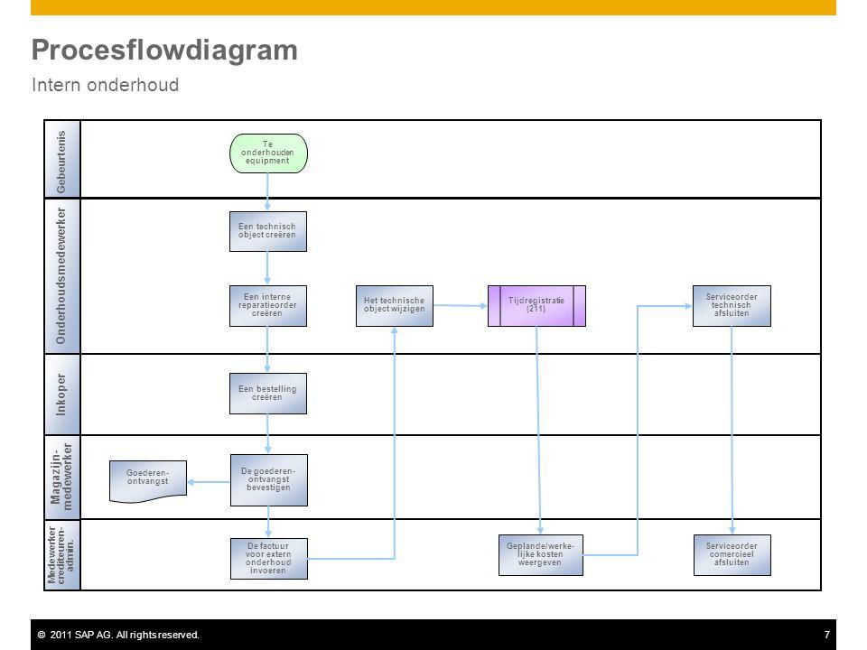 ©2011 SAP AG. All rights reserved.7 Procesflowdiagram Intern onderhoud Onderhoudsmedewerker Inkoper Medewerker crediteuren- admin. Gebeurtenis Magazij