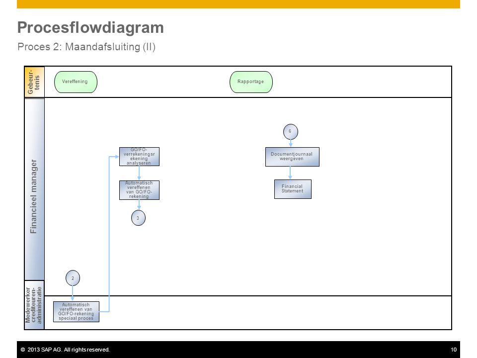 ©2013 SAP AG. All rights reserved.10 Procesflowdiagram Proces 2: Maandafsluiting (II) Financieel manager Medewerkercrediteuren- administratie Gebeur-