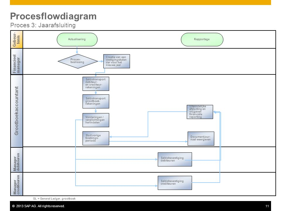 ©2013 SAP AG. All rights reserved.11 Procesflowdiagram Proces 3: Jaarafsluiting Financieel manager Managercrediteuren Gebeur- tenis Managerdebiteuren