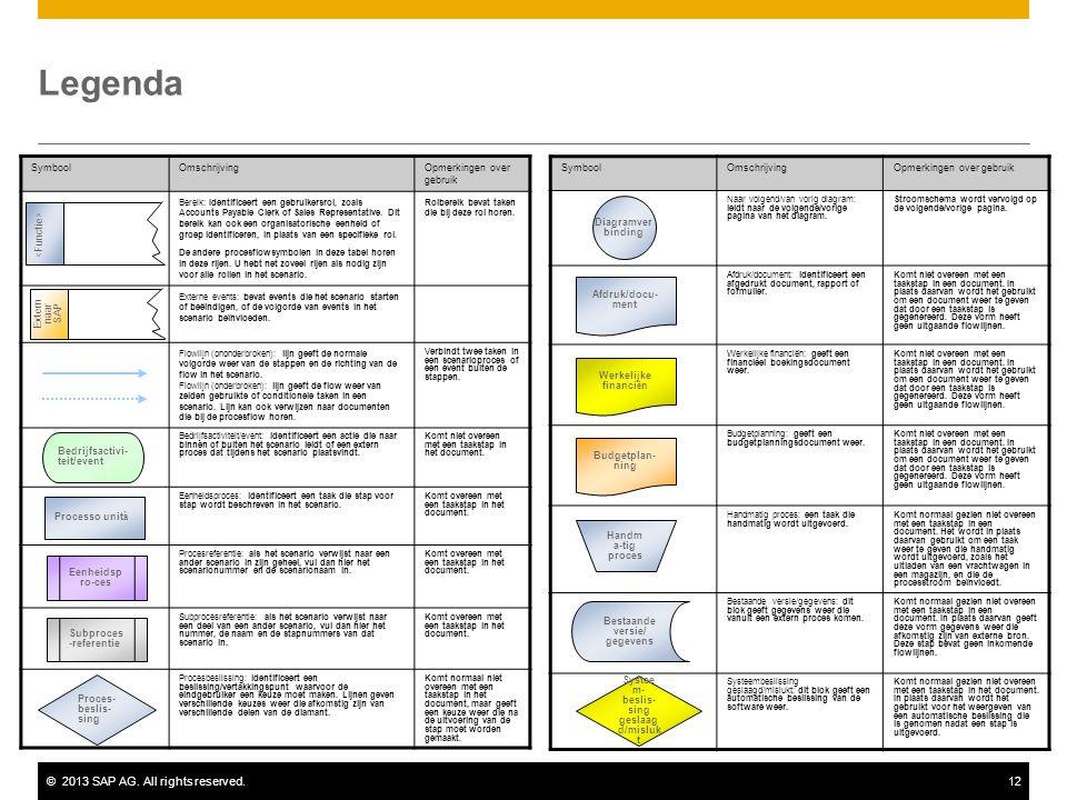 ©2013 SAP AG. All rights reserved.12 Legenda SymboolOmschrijvingOpmerkingen over gebruik Bereik: Identificeert een gebruikersrol, zoals Accounts Payab