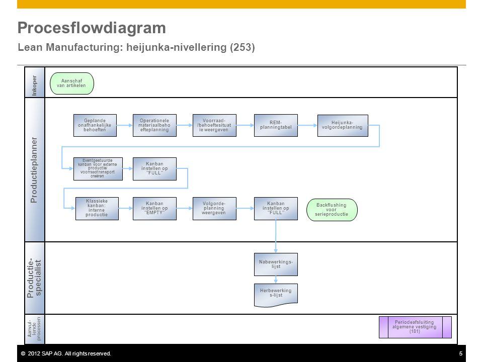 ©2012 SAP AG. All rights reserved.5 Procesflowdiagram Lean Manufacturing: heijunka-nivellering (253) Inkoper Productieplanner Aanvul- lende processen
