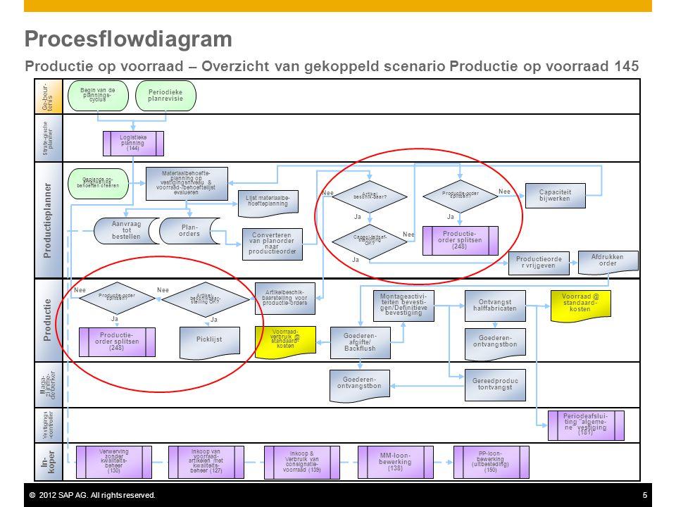©2012 SAP AG. All rights reserved.5 Procesflowdiagram Productie op voorraad – Overzicht van gekoppeld scenario Productie op voorraad 145 Nee Productie