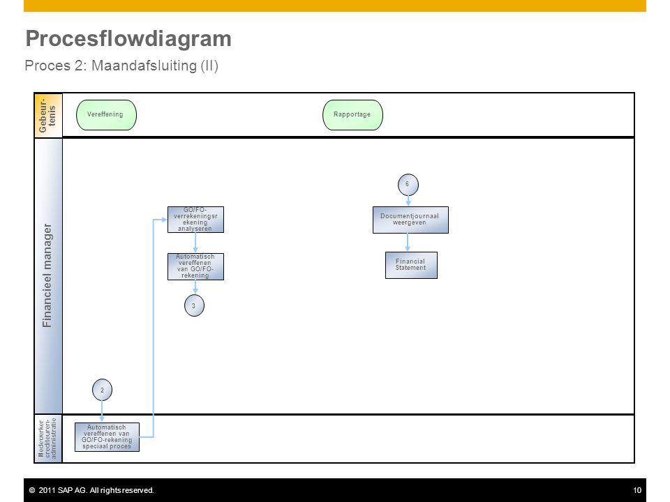 ©2011 SAP AG. All rights reserved.10 Procesflowdiagram Proces 2: Maandafsluiting (II) Financieel manager Medewerkercrediteuren- administratie Gebeur-