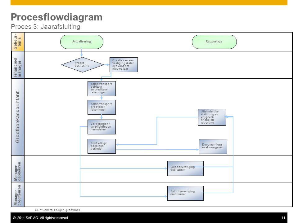 ©2011 SAP AG. All rights reserved.11 Procesflowdiagram Proces 3: Jaarafsluiting Financieel manager Managercrediteuren Gebeur- tenis Managerdebiteuren