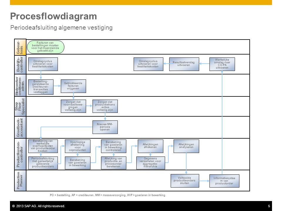 ©2013 SAP AG. All rights reserved.5 Procesflowdiagram Periodeafsluiting algemene vestiging Bedrijfs- controller Medewerker crediteuren- admin. Product