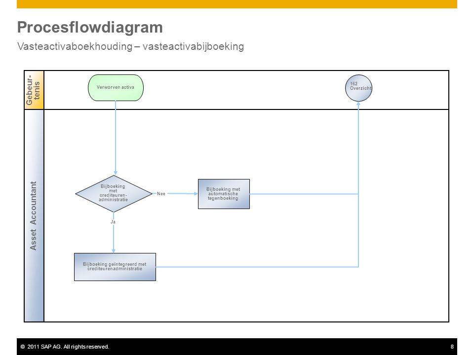 ©2011 SAP AG. All rights reserved.8 Procesflowdiagram Vasteactivaboekhouding – vasteactivabijboeking Asset Accountant Gebeur- tenis Bijboeking met cre