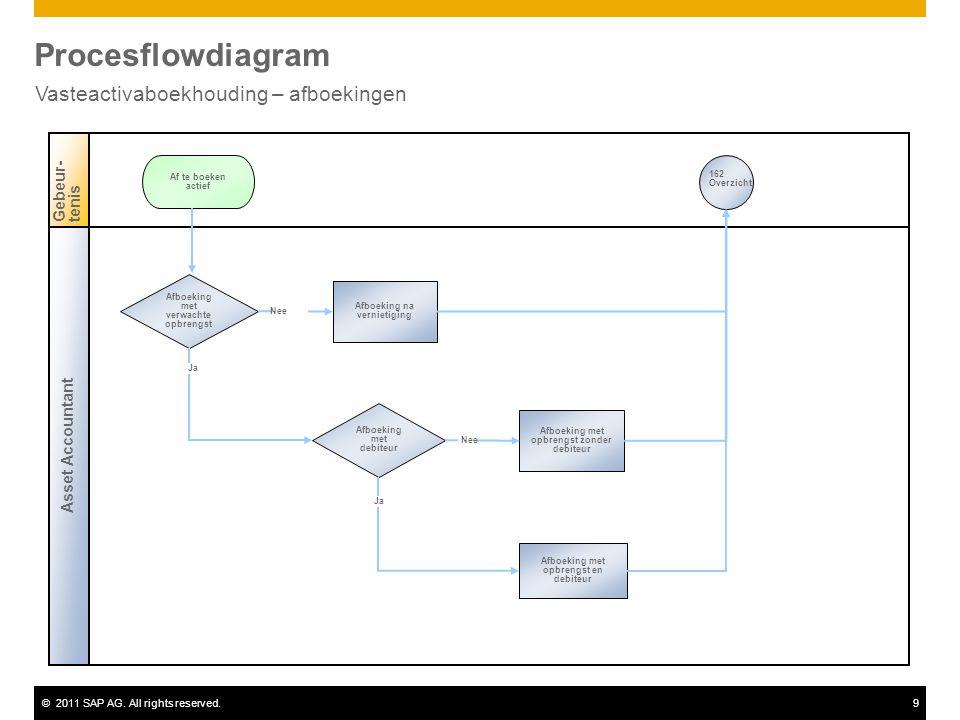 ©2011 SAP AG. All rights reserved.9 Procesflowdiagram Vasteactivaboekhouding – afboekingen Asset Accountant Gebeur-tenis Afboeking met verwachte opbre