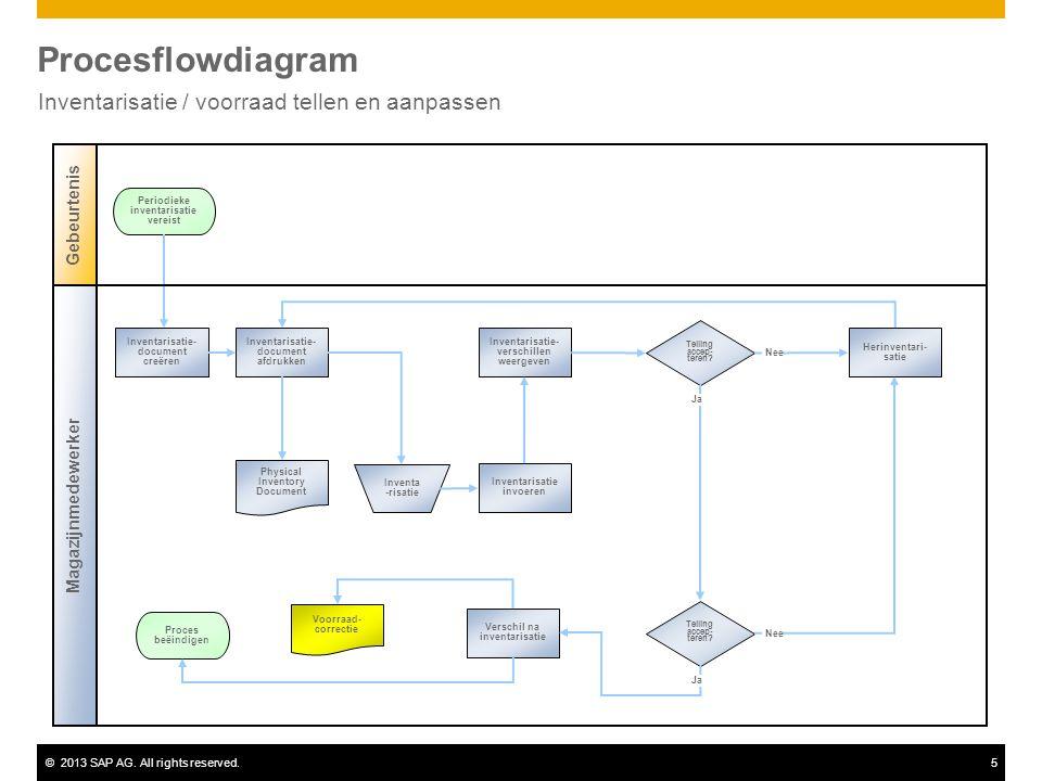 ©2013 SAP AG. All rights reserved.5 Procesflowdiagram Inventarisatie / voorraad tellen en aanpassen Gebeurtenis Telling accep- teren? Inventarisatie-