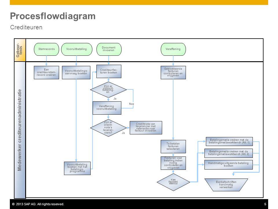 ©2013 SAP AG. All rights reserved.5 Procesflowdiagram Crediteuren Ja Gebeur- tenis Medewerker crediteurenadministratie Zijn er vooruit- betaling- en ?