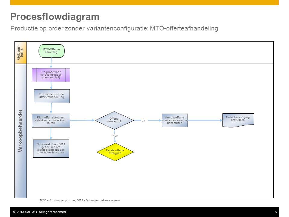 ©2013 SAP AG. All rights reserved.5 Procesflowdiagram Productie op order zonder variantenconfiguratie: MTO-offerteafhandeling Verkoopbeheerder Gebeur-