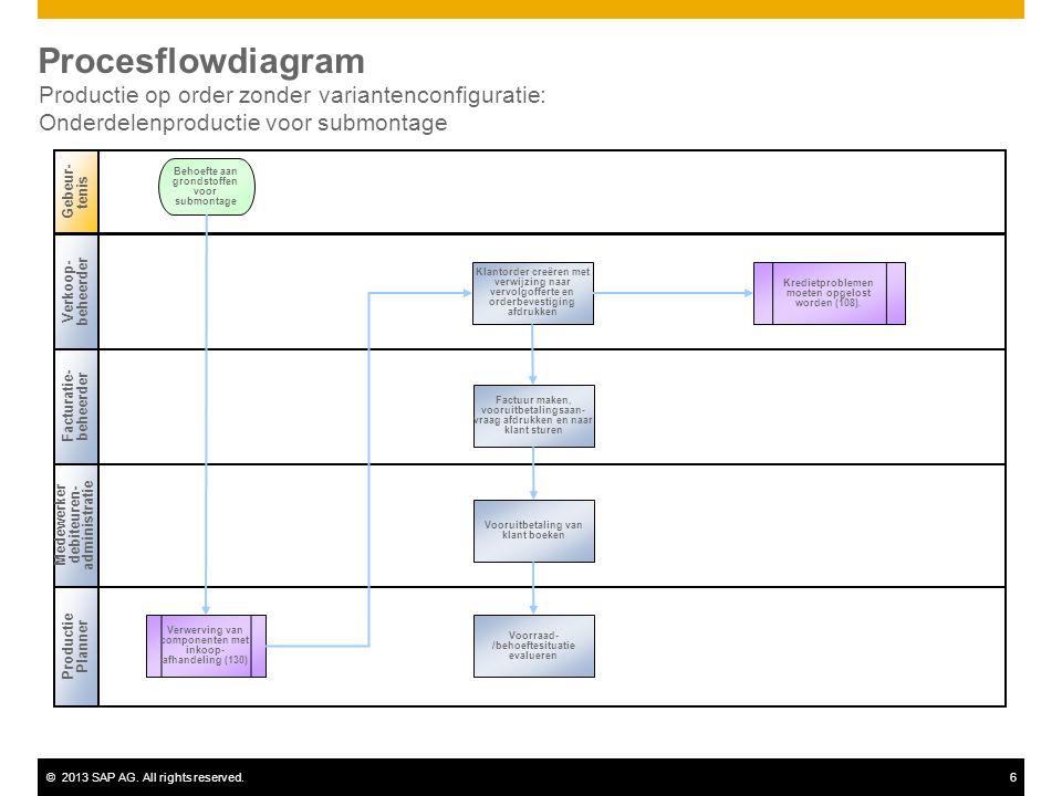 ©2013 SAP AG. All rights reserved.6 Procesflowdiagram Productie op order zonder variantenconfiguratie: Onderdelenproductie voor submontage Verkoop- be