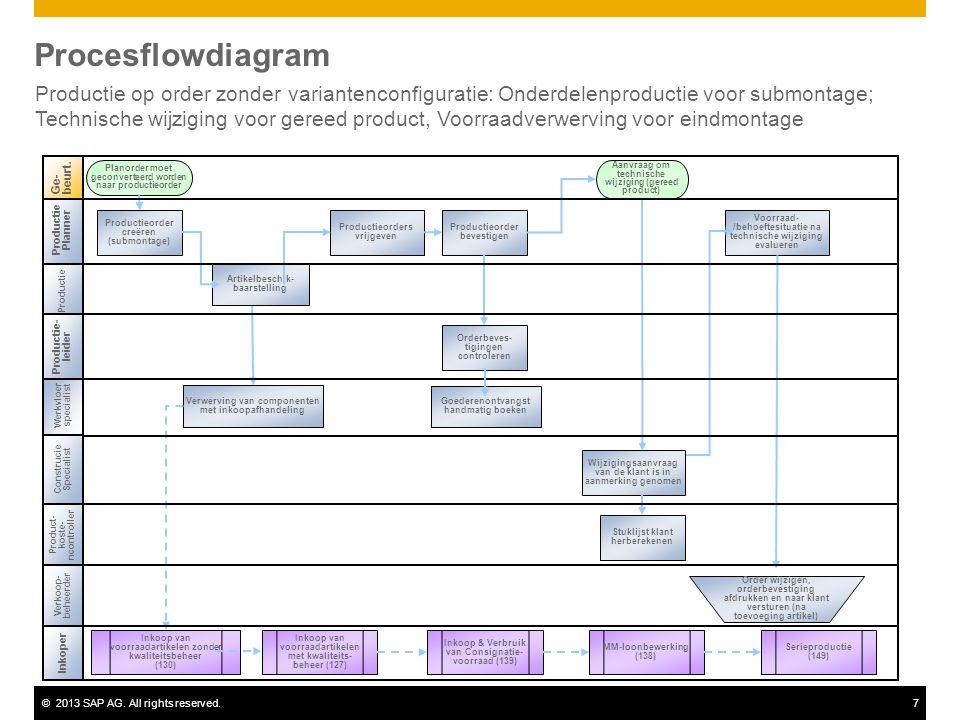 ©2013 SAP AG. All rights reserved.7 Procesflowdiagram Productie op order zonder variantenconfiguratie: Onderdelenproductie voor submontage; Technische