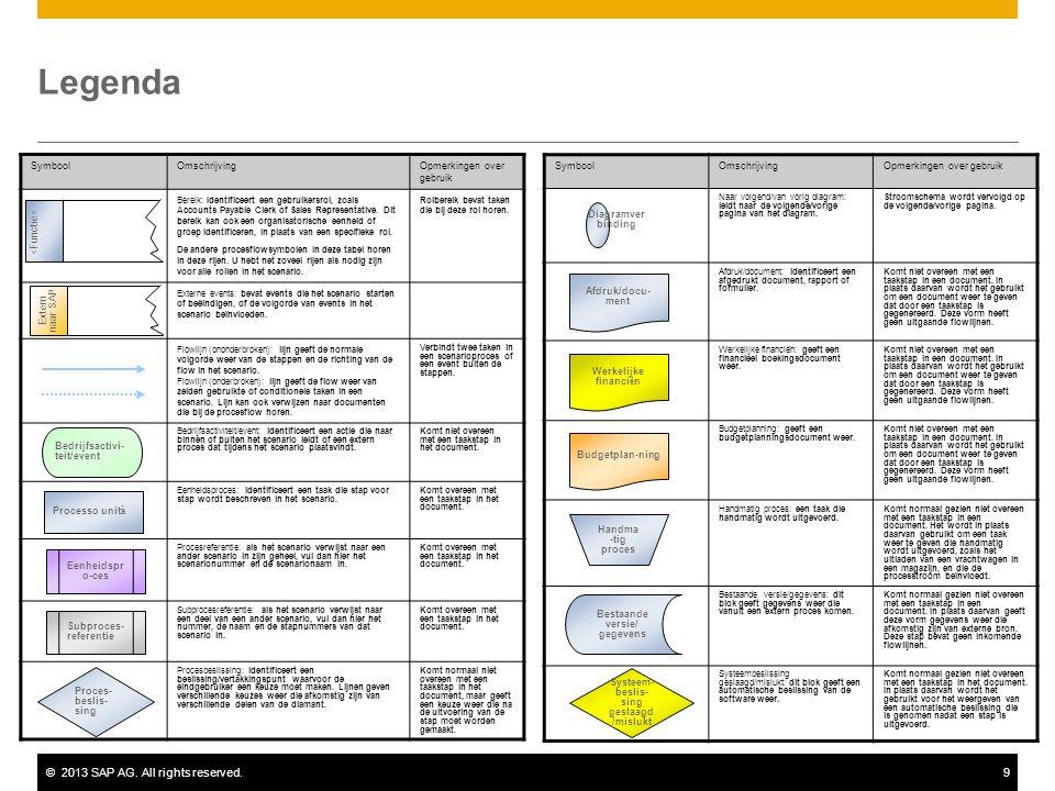 ©2013 SAP AG. All rights reserved.9 Legenda SymboolOmschrijvingOpmerkingen over gebruik Bereik: Identificeert een gebruikersrol, zoals Accounts Payabl
