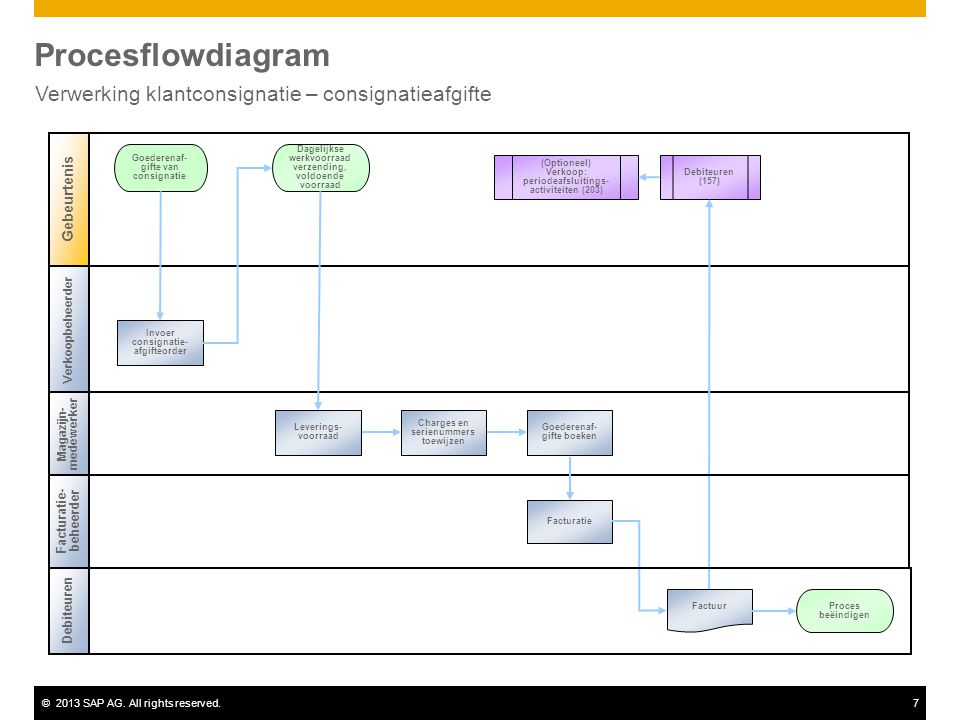 ©2013 SAP AG. All rights reserved.7 Procesflowdiagram Verwerking klantconsignatie – consignatieafgifte Magazijn- medewerker Goederenaf- gifte van cons