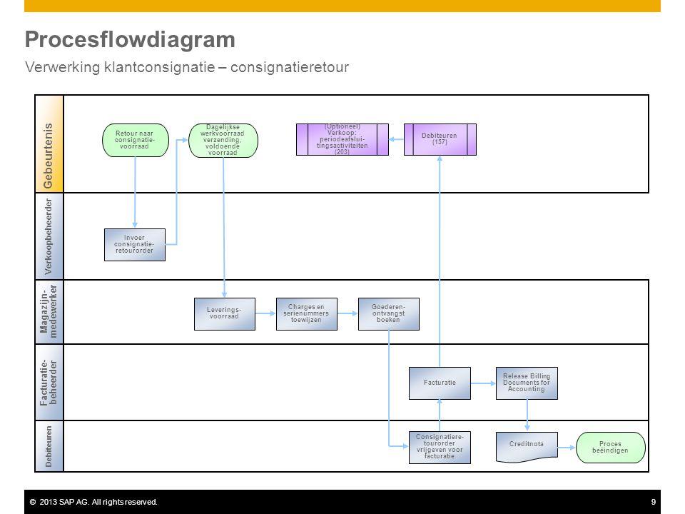 ©2013 SAP AG. All rights reserved.9 Procesflowdiagram Verwerking klantconsignatie – consignatieretour Debiteuren Magazijn- medewerker Retour naar cons