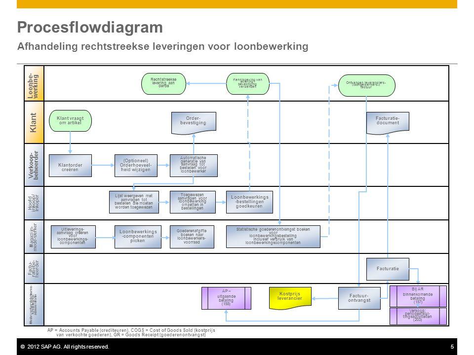 ©2012 SAP AG. All rights reserved.5 Procesflowdiagram Afhandeling rechtstreekse leveringen voor loonbewerking Verkoop- beheerder Hoofd inkoop/ Inkoper