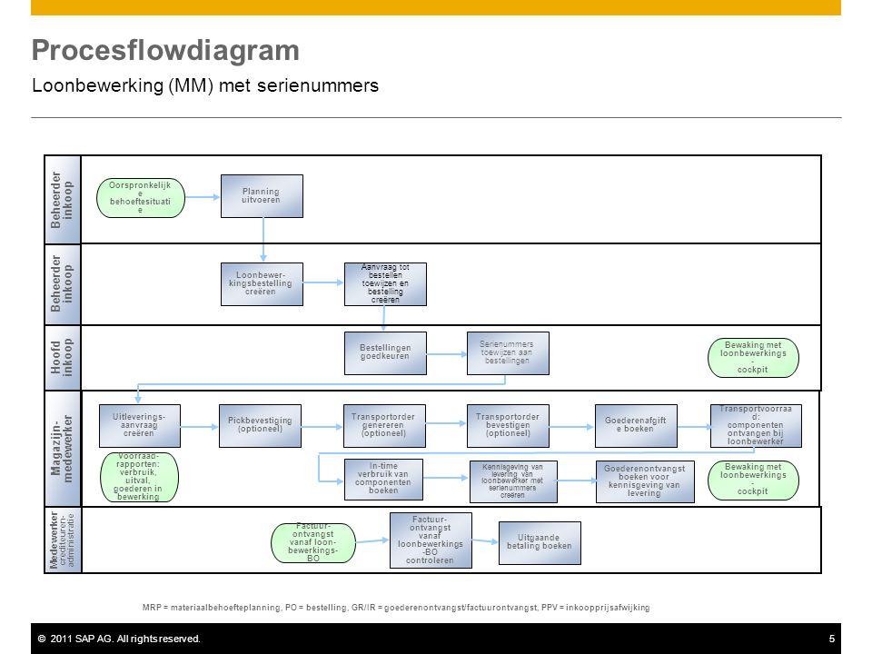 ©2011 SAP AG. All rights reserved.5 Procesflowdiagram Loonbewerking (MM) met serienummers Beheerder inkoop Hoofd inkoop Medewerker crediteuren- admini