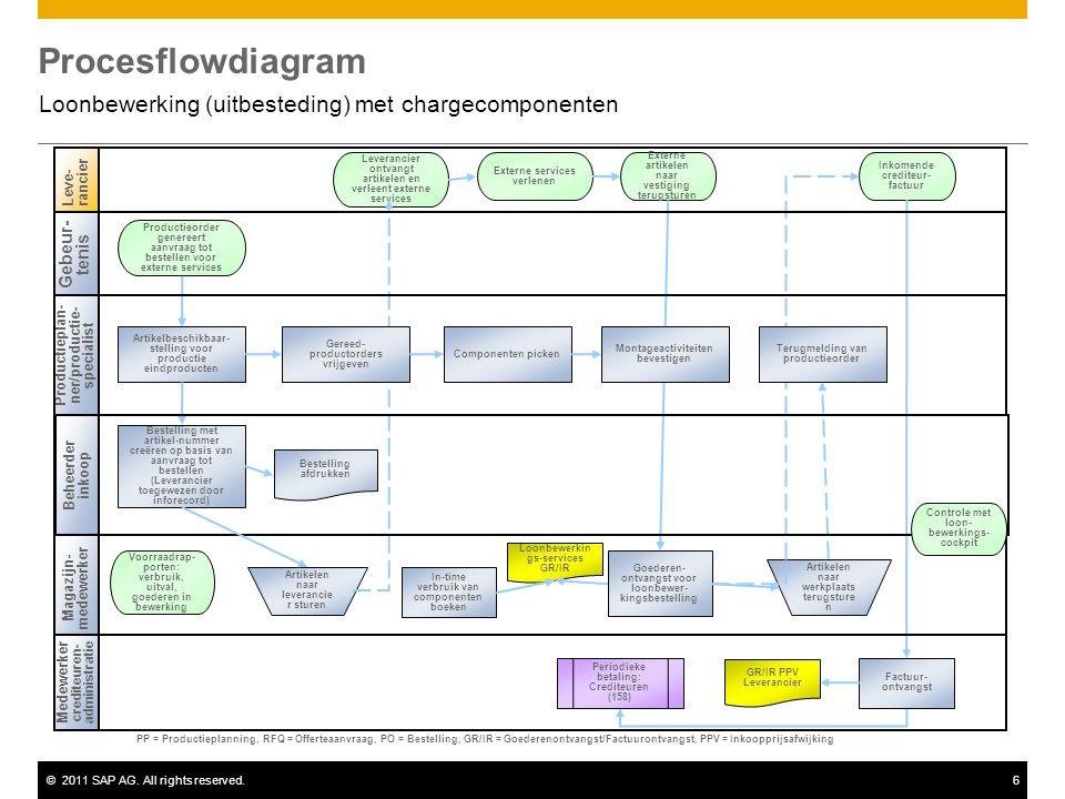 ©2011 SAP AG. All rights reserved.6 Procesflowdiagram Loonbewerking (uitbesteding) met chargecomponenten Beheerder inkoop Leve-rancier Magazijn- medew