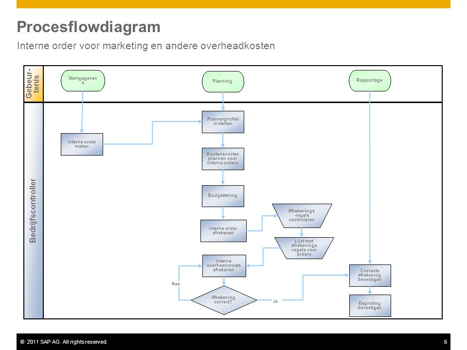 ©2011 SAP AG. All rights reserved.5 Procesflowdiagram Interne order voor marketing en andere overheadkosten Bedrijfscontroller Gebeur- tenis Stamgegev
