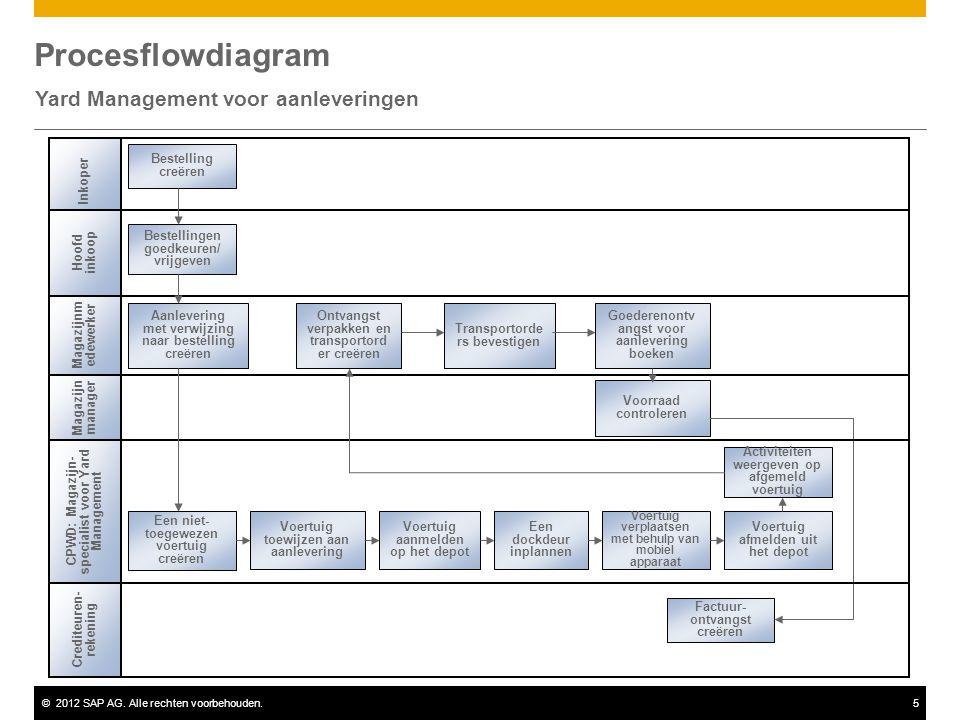 ©2012 SAP AG. Alle rechten voorbehouden.5 Magazijn manager Procesflowdiagram Yard Management voor aanleveringen Bestelling creëren Magazijnm edewerker