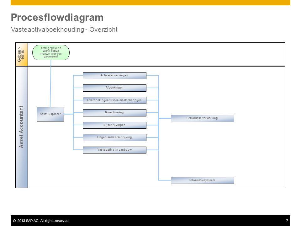 ©2013 SAP AG. All rights reserved.7 Procesflowdiagram Vasteactivaboekhouding - Overzicht Asset Accountant Gebeur- tenis Asset Explorer Stamgegevens va
