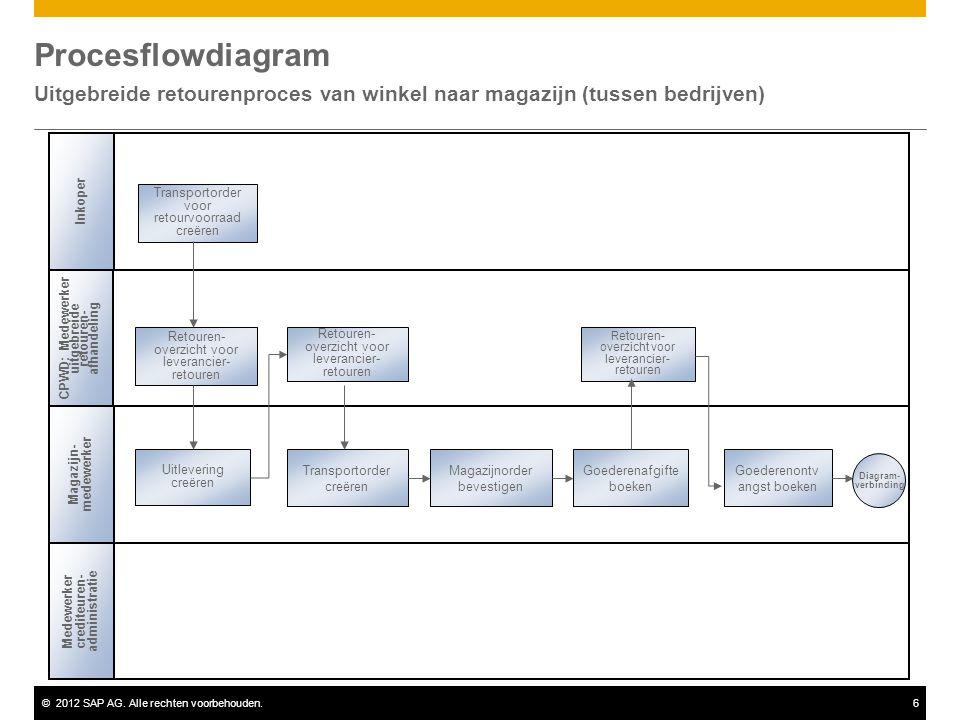 ©2012 SAP AG. Alle rechten voorbehouden.6 Procesflowdiagram Uitgebreide retourenproces van winkel naar magazijn (tussen bedrijven) Transportorder voor