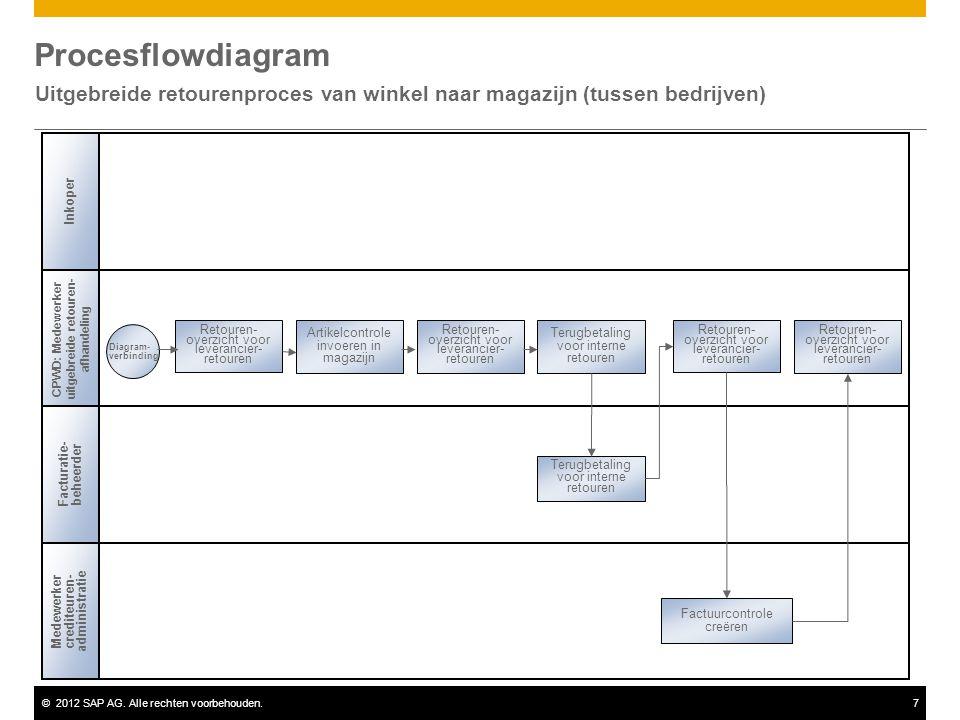 ©2012 SAP AG. Alle rechten voorbehouden.7 Procesflowdiagram Uitgebreide retourenproces van winkel naar magazijn (tussen bedrijven) Facturatie- beheerd