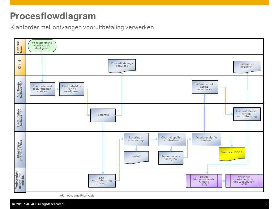 ©2013 SAP AG. All rights reserved.5 Procesflowdiagram Klantorder met ontvangen vooruitbetaling verwerken Verkoop- beheerder Magazijn- medewerker Medew