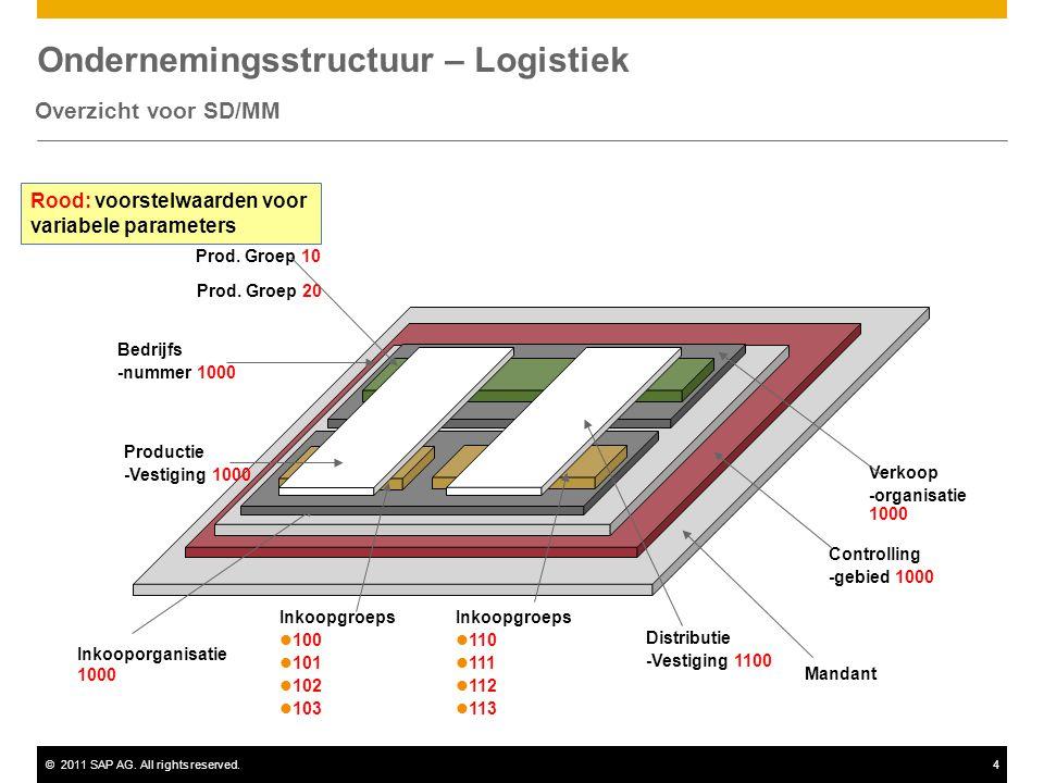 ©2011 SAP AG. All rights reserved.4 Ondernemingsstructuur – Logistiek Overzicht voor SD/MM Mandant Controlling -gebied 1000 Bedrijfs -nummer 1000 Inko