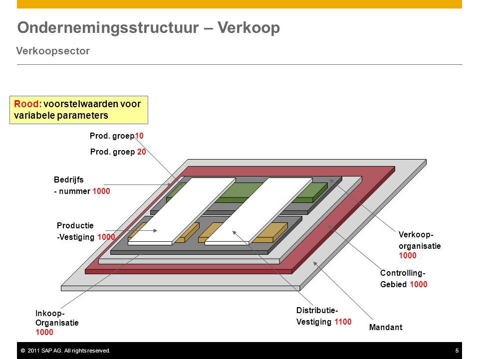 ©2011 SAP AG. All rights reserved.5 Ondernemingsstructuur – Verkoop Verkoopsector Mandant Controlling- Gebied 1000 Bedrijfs - nummer 1000 Inkoop- Orga