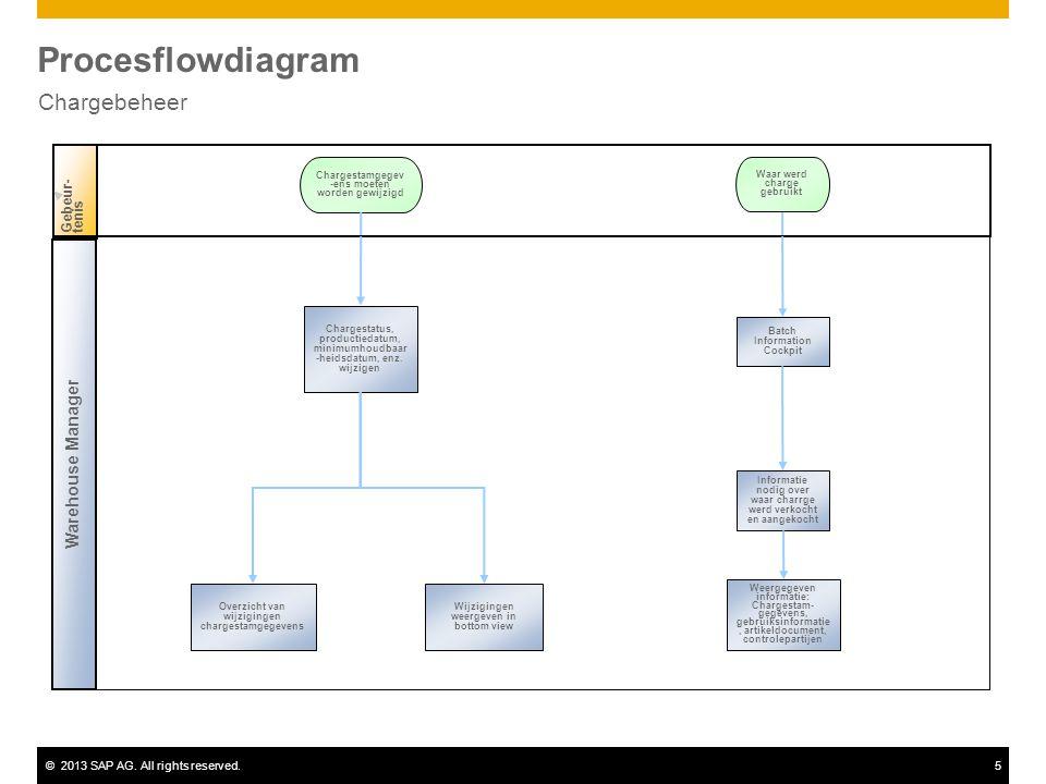©2013 SAP AG. All rights reserved.5 Procesflowdiagram Chargebeheer Gebeur-tenis Chargestatus, productiedatum, minimumhoudbaar -heidsdatum, enz. wijzig